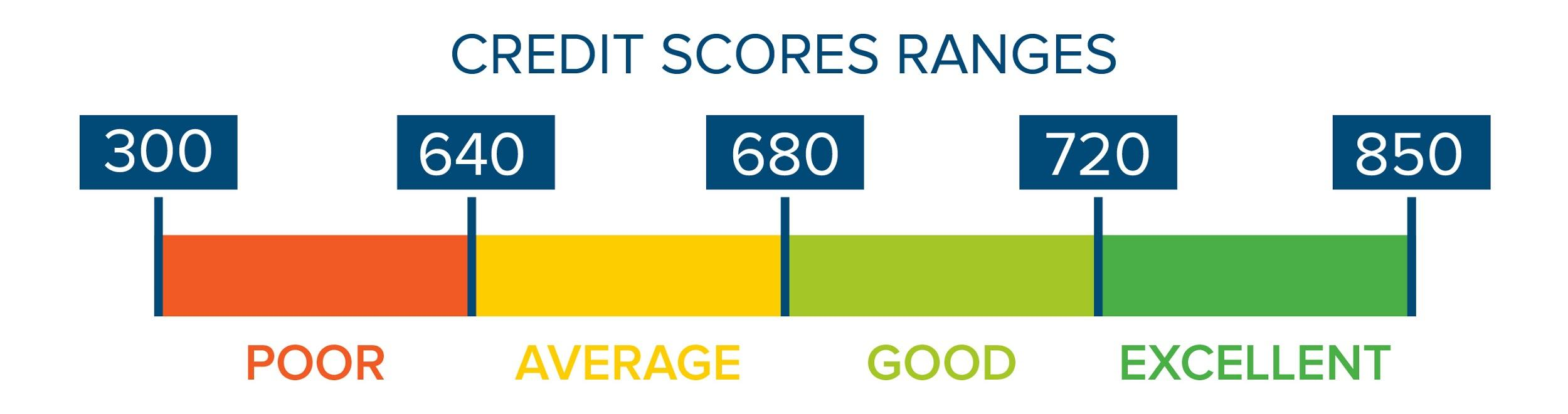 If my credit score is bad, can I still get approved for a car loan