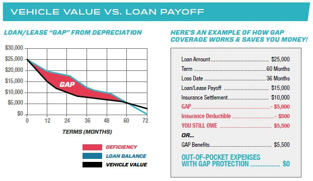 What Is Gap >> What Is Gap Guaranteed Asset Protection Trevino S Auto Mart