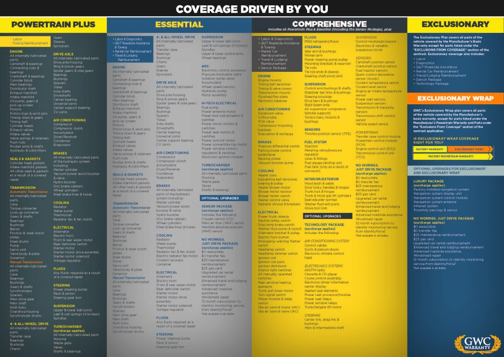 GWC Vehicle Warranty Detailed Coverage