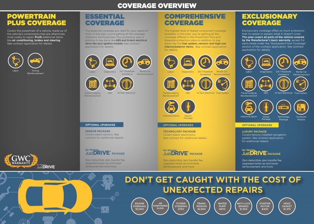 GWC Vehicle Warranty Coverage Overview